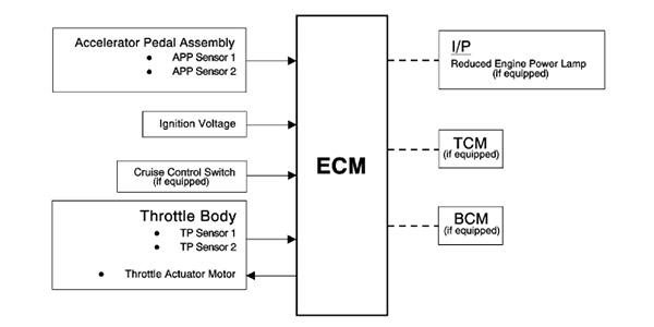 Diagnosing Throttle By Wire Problems Autosuccessonline